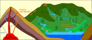 placer_deposits-